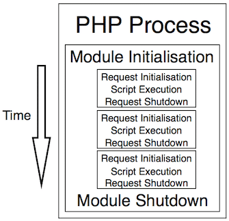 - PHP lifecycle (Image source: PHP Internals)
